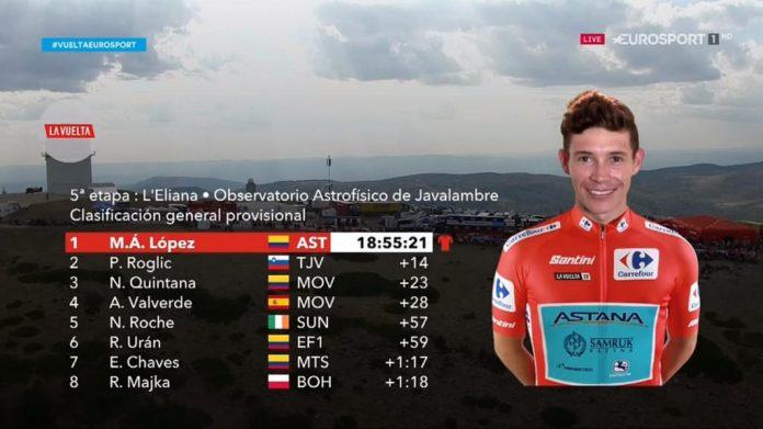 El español Ángel Madrazo ganó la quinta etapa de la Vuelta