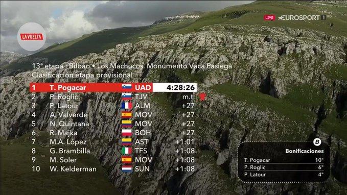Etapa 15 de la Vuelta a España, hoy 8 de septiembre