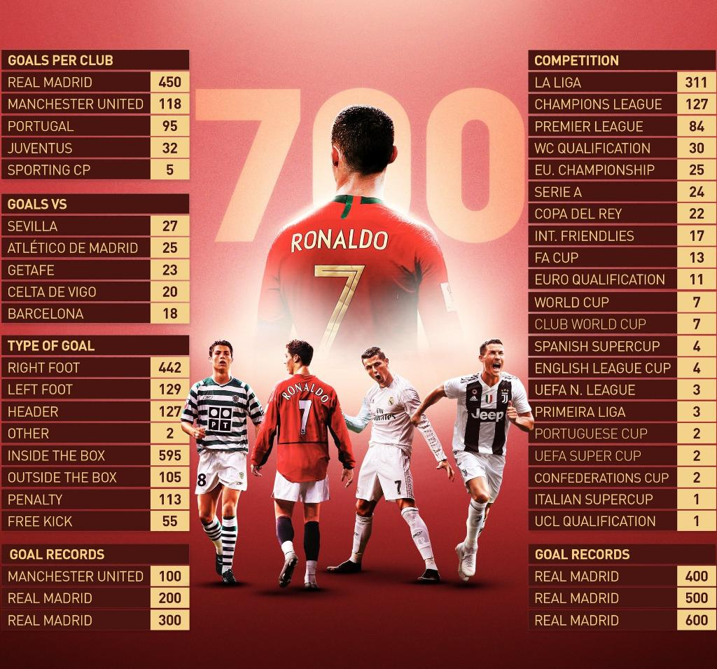 'El general' Cristiano Ronaldo llega a 700 goles