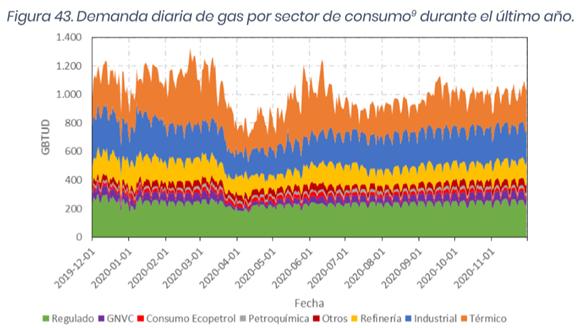 Demanda diaria de gas por sector de consumo, 2020 (Fuente Superservicios)
