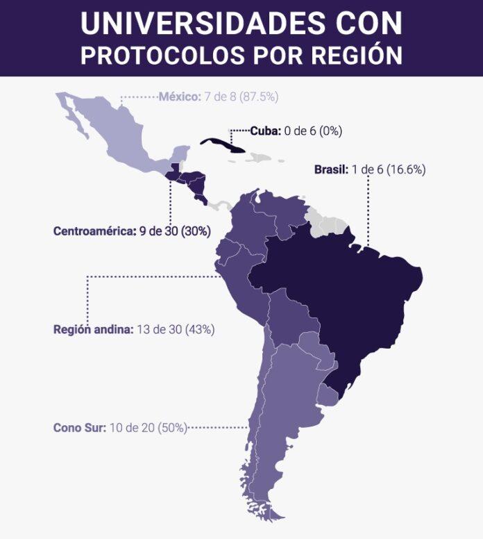 PROTOCOLOS DE UNIVERSIDADES